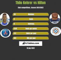 Thilo Kehrer vs Hilton h2h player stats