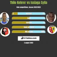 Thilo Kehrer vs Issiaga Sylla h2h player stats