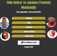Thilo Kehrer vs Jacques Francois Moubandje h2h player stats