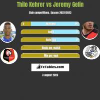 Thilo Kehrer vs Jeremy Gelin h2h player stats