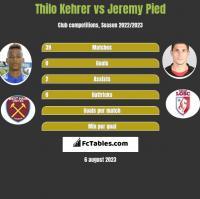 Thilo Kehrer vs Jeremy Pied h2h player stats