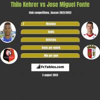 Thilo Kehrer vs Jose Miguel Fonte h2h player stats
