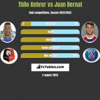 Thilo Kehrer vs Juan Bernat h2h player stats