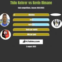 Thilo Kehrer vs Kevin Rimane h2h player stats