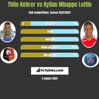 Thilo Kehrer vs Kylian Mbappe Lottin h2h player stats