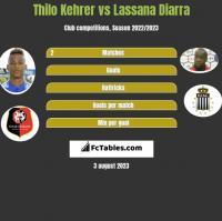 Thilo Kehrer vs Lassana Diarra h2h player stats