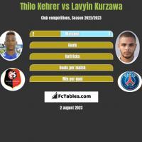 Thilo Kehrer vs Lavyin Kurzawa h2h player stats