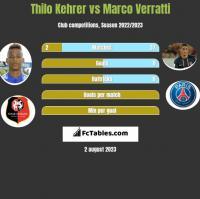 Thilo Kehrer vs Marco Verratti h2h player stats