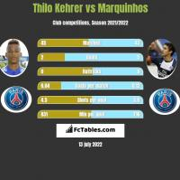 Thilo Kehrer vs Marquinhos h2h player stats