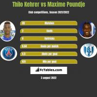 Thilo Kehrer vs Maxime Poundje h2h player stats