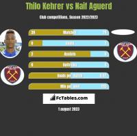 Thilo Kehrer vs Naif Aguerd h2h player stats