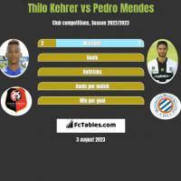 Thilo Kehrer vs Pedro Mendes h2h player stats