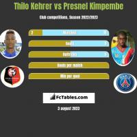 Thilo Kehrer vs Presnel Kimpembe h2h player stats