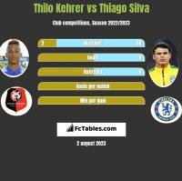 Thilo Kehrer vs Thiago Silva h2h player stats