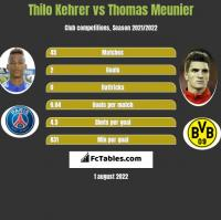 Thilo Kehrer vs Thomas Meunier h2h player stats
