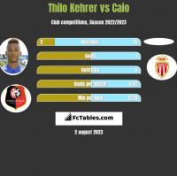 Thilo Kehrer vs Caio h2h player stats