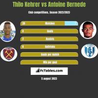 Thilo Kehrer vs Antoine Bernede h2h player stats