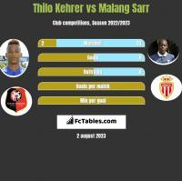 Thilo Kehrer vs Malang Sarr h2h player stats
