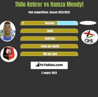 Thilo Kehrer vs Hamza Mendyl h2h player stats