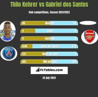 Thilo Kehrer vs Gabriel dos Santos h2h player stats