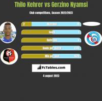 Thilo Kehrer vs Gerzino Nyamsi h2h player stats