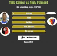 Thilo Kehrer vs Andy Pelmard h2h player stats