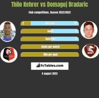 Thilo Kehrer vs Domagoj Bradaric h2h player stats