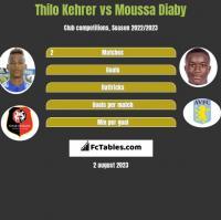 Thilo Kehrer vs Moussa Diaby h2h player stats