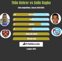 Thilo Kehrer vs Colin Dagba h2h player stats