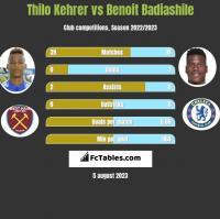 Thilo Kehrer vs Benoit Badiashile h2h player stats