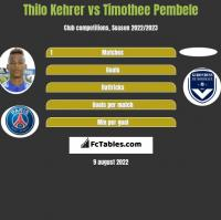 Thilo Kehrer vs Timothee Pembele h2h player stats