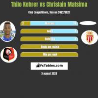 Thilo Kehrer vs Chrislain Matsima h2h player stats