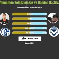 Thimothee Kolodziejczak vs Damien Da Silva h2h player stats