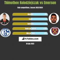 Thimothee Kolodziejczak vs Emerson h2h player stats