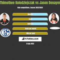 Thimothee Kolodziejczak vs Jason Denayer h2h player stats