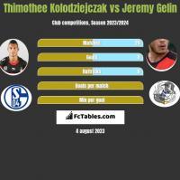 Thimothee Kolodziejczak vs Jeremy Gelin h2h player stats