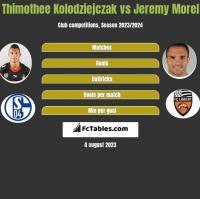 Thimothee Kolodziejczak vs Jeremy Morel h2h player stats