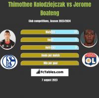 Thimothee Kolodziejczak vs Jerome Boateng h2h player stats