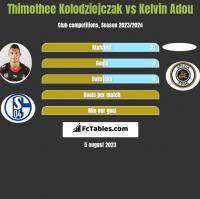Thimothee Kolodziejczak vs Kelvin Adou h2h player stats