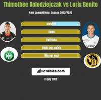 Thimothee Kolodziejczak vs Loris Benito h2h player stats