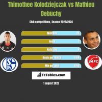 Thimothee Kolodziejczak vs Mathieu Debuchy h2h player stats