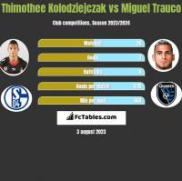 Thimothee Kolodziejczak vs Miguel Trauco h2h player stats