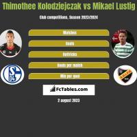 Thimothee Kolodziejczak vs Mikael Lustig h2h player stats