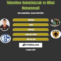 Thimothee Kolodziejczak vs Milad Mohammadi h2h player stats