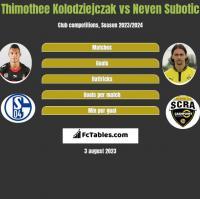 Thimothee Kolodziejczak vs Neven Subotic h2h player stats