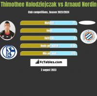 Thimothee Kolodziejczak vs Arnaud Nordin h2h player stats