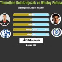 Thimothee Kolodziejczak vs Wesley Fofana h2h player stats