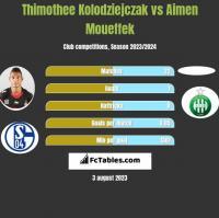 Thimothee Kolodziejczak vs Aimen Moueffek h2h player stats