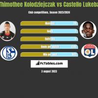 Thimothee Kolodziejczak vs Castello Lukeba h2h player stats