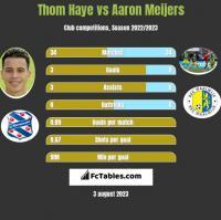 Thom Haye vs Aaron Meijers h2h player stats